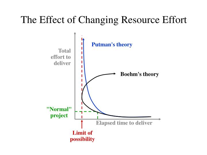the effect of changing resource effort n.