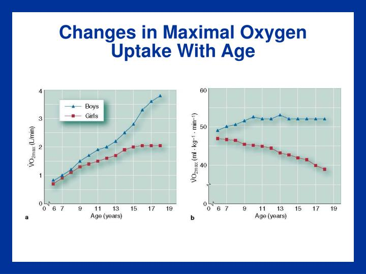 Changes in Maximal Oxygen