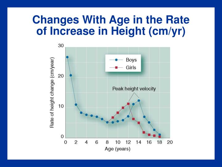 Changes With Age in the Rate