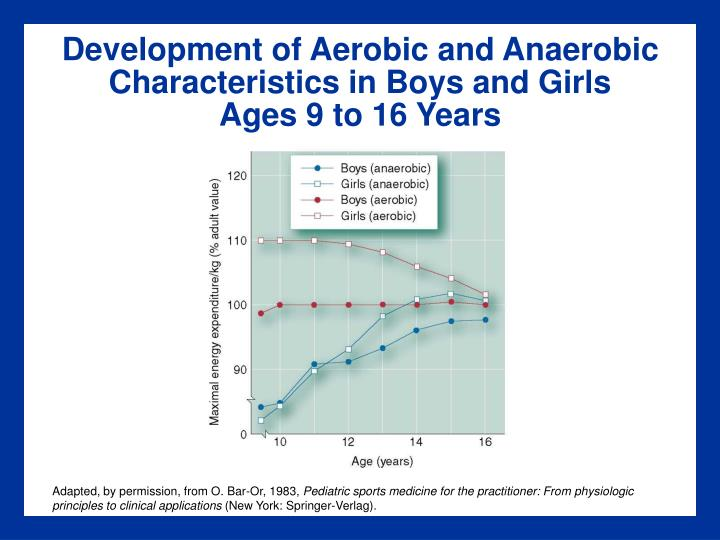 Development of Aerobic and Anaerobic Characteristics in Boys and Girls