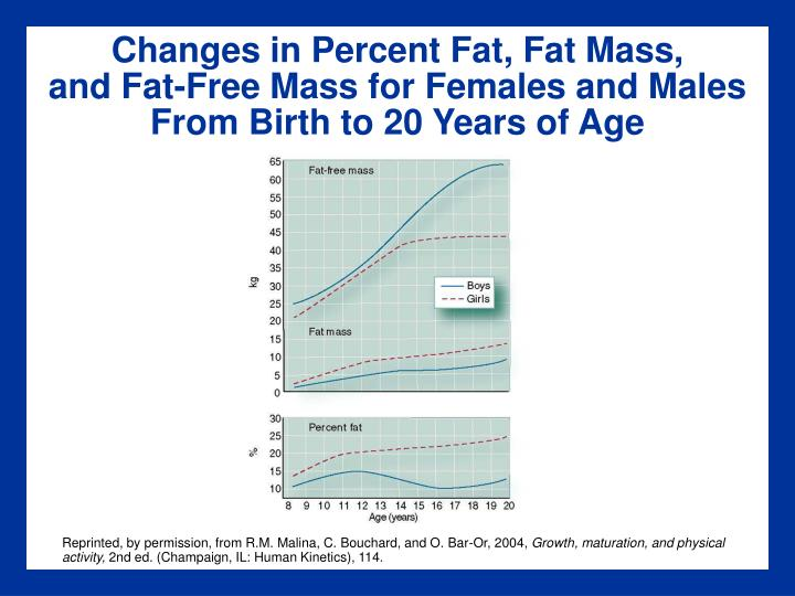 Changes in Percent Fat, Fat Mass,