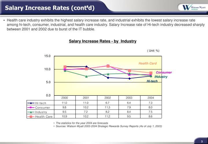 Salary Increase Rates (cont