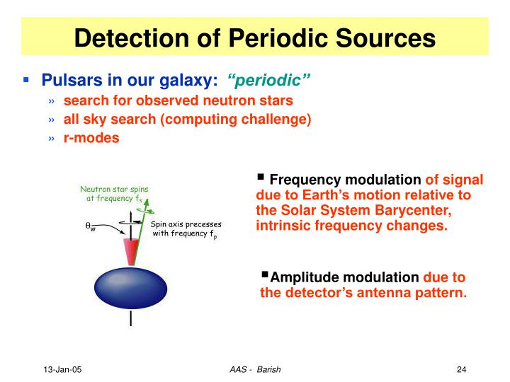 Detection of Periodic Sources