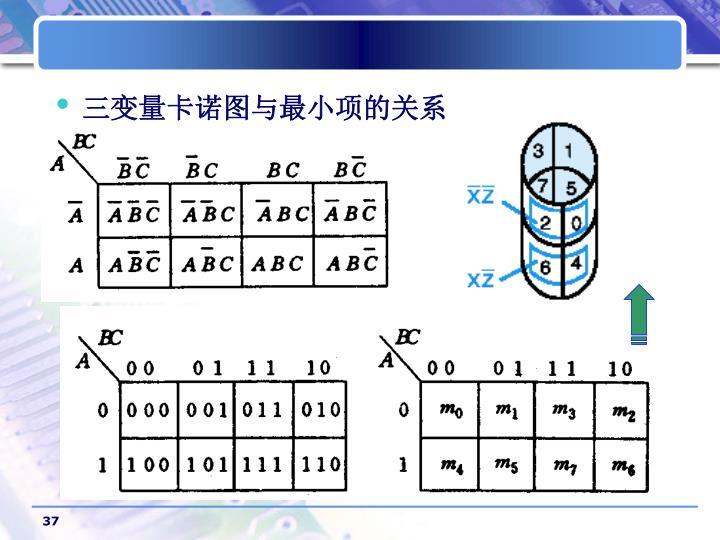 三变量卡诺图与最小项的关系