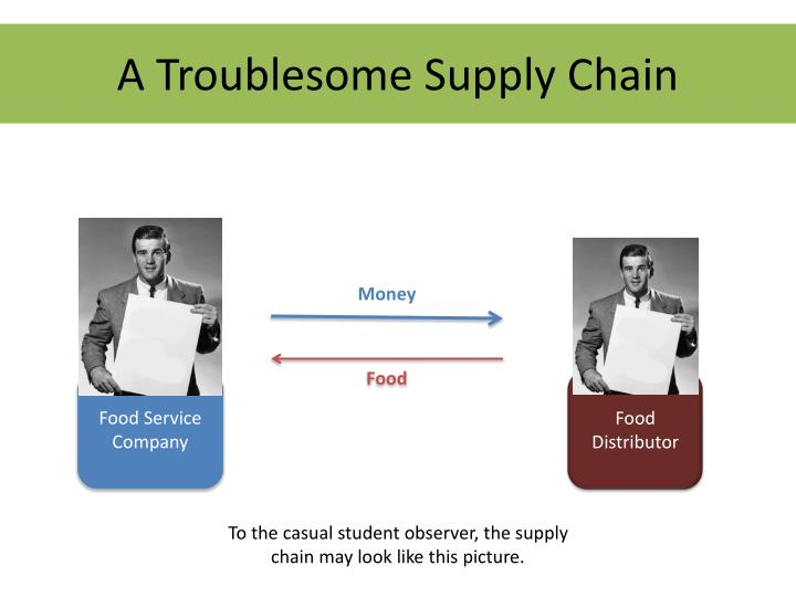 A Troublesome Supply Chain