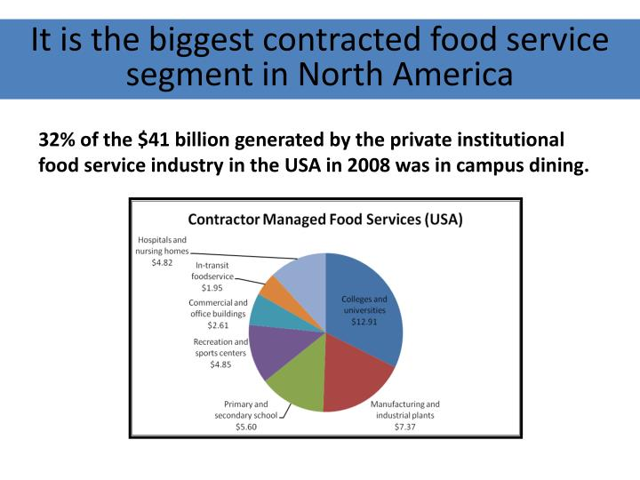 It is the biggest contracted food service segment in North America