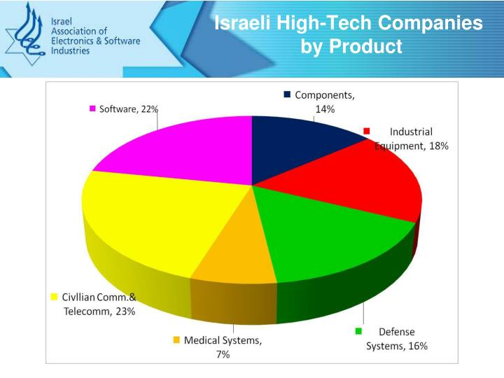 high tech industry in israel essay Although the high-tech industry job market has declined world wide over the past few years, in the last six months the industry seems to have been making a comeback from the year 2001 to 2002 the industry lost 10,000 jobs in minnesota alone (the business journal, page 1.