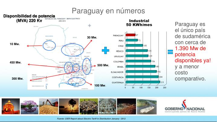 Paraguay en números