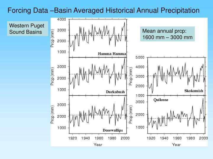 Forcing Data –Basin Averaged Historical Annual Precipitation