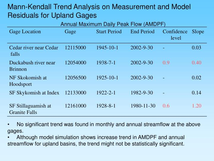 Mann-Kendall Trend Analysis on Measurement and Model Residuals for Upland Gages
