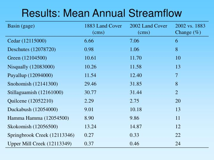 Results: Mean Annual Streamflow