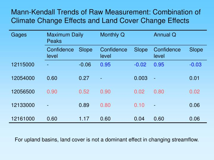 Mann-Kendall Trends of Raw Measurement: Combination of Climate Change Effects and Land Cover Change Effects