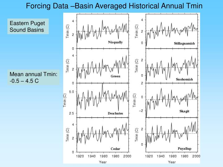 Forcing Data –Basin Averaged Historical Annual Tmin