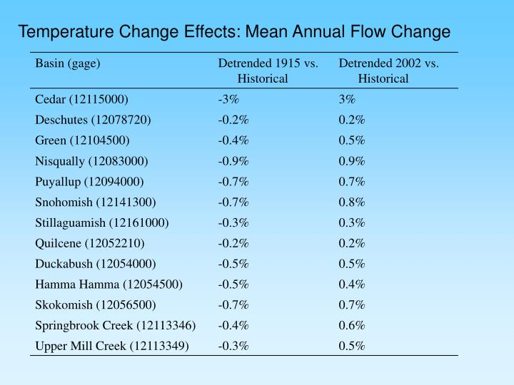 Temperature Change Effects: Mean Annual Flow Change