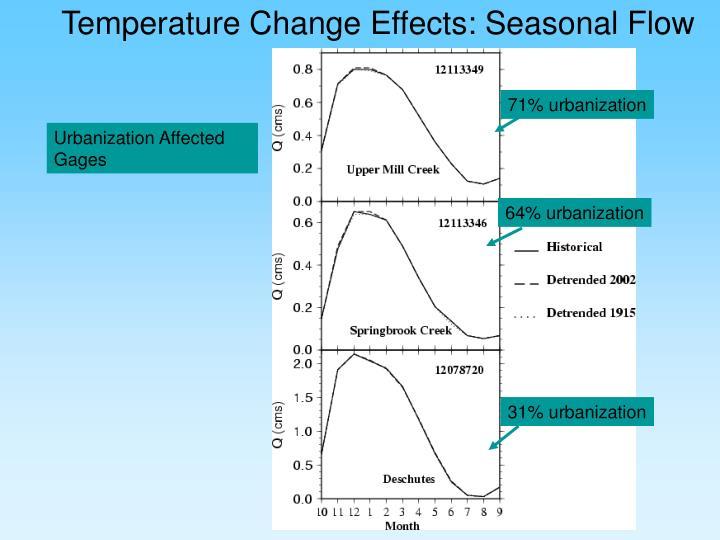 Temperature Change Effects: Seasonal Flow