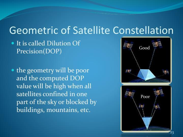 Geometric of Satellite Constellation