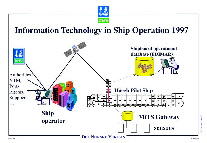 Information Technology in Ship Operation 1997