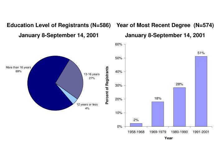 Education Level of Registrants (N=586)