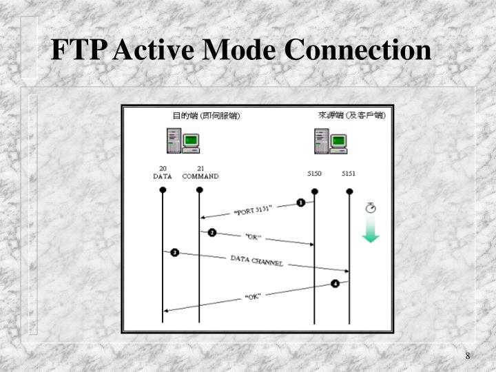 FTP Active Mode Connection