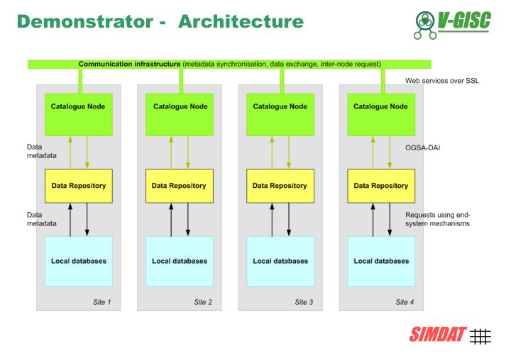 Demonstrator -  Architecture