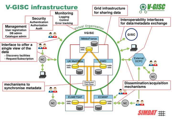 Grid infrastructure for sharing data