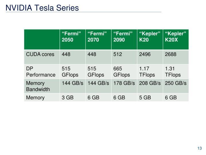 NVIDIA Tesla Series