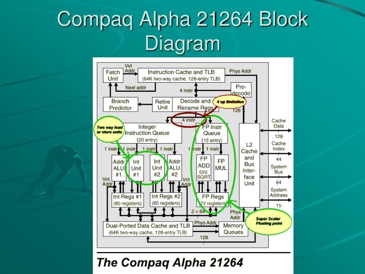 Compaq Alpha 21264 Block Diagram