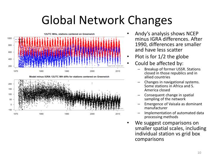 Global Network Changes
