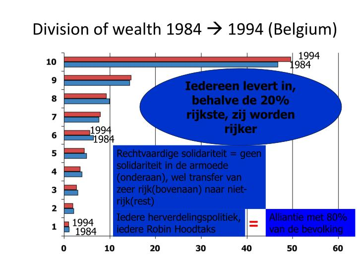 Division of wealth 1984