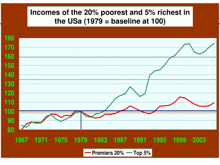 Incomes of the 20% poorest and 5% richest in the USa (1979 = baseline at 100)