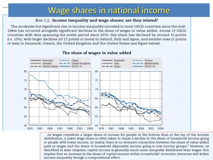Wage shares in national income