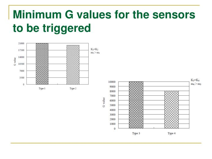 Minimum G values for the sensors to be triggered