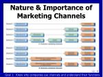 nature importance of marketing channels5