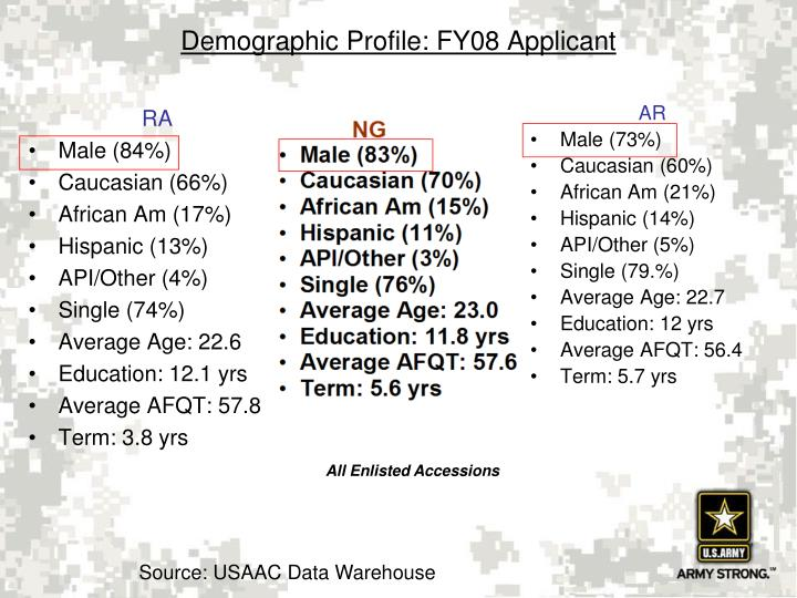 Demographic profile fy08 applicant