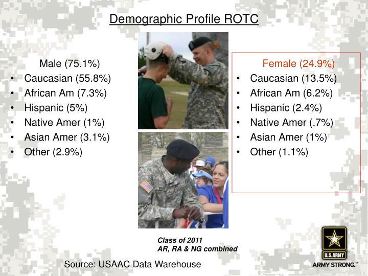 Demographic profile rotc