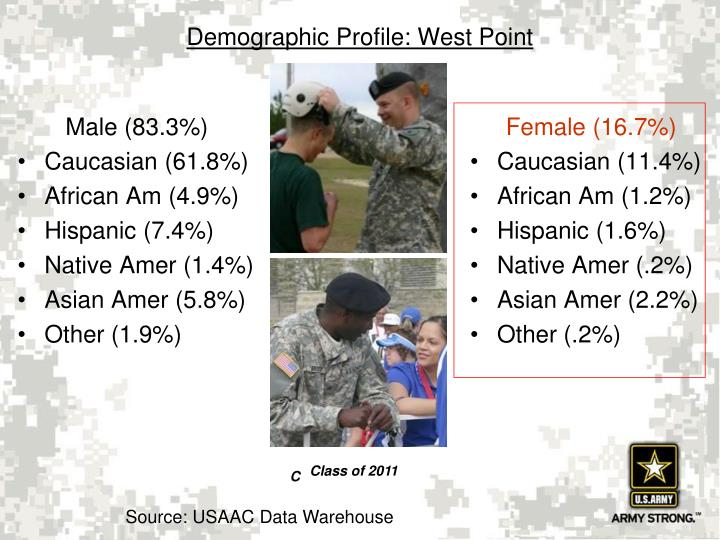 Demographic profile west point