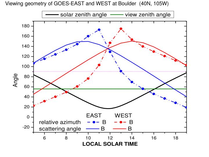 Viewing geometry of GOES-EAST and WEST at Boulder  (40N, 105W)