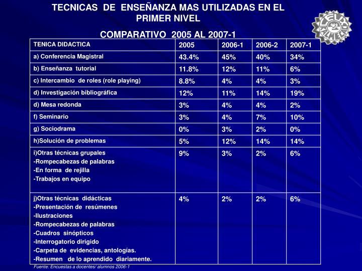 TECNICAS  DE  ENSEÑANZA MAS UTILIZADAS EN EL PRIMER NIVEL