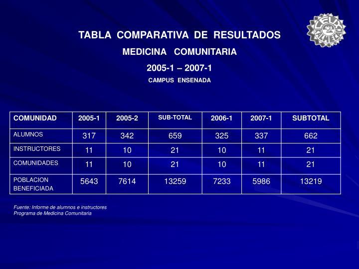 TABLA  COMPARATIVA  DE  RESULTADOS