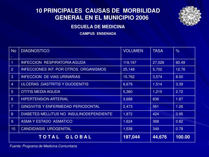 PRINCIPALES  CAUSAS DE  MORBILIDAD GENERAL EN EL MUNICIPIO 2006