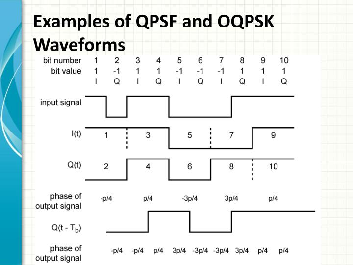 Examples of QPSF and OQPSK Waveforms
