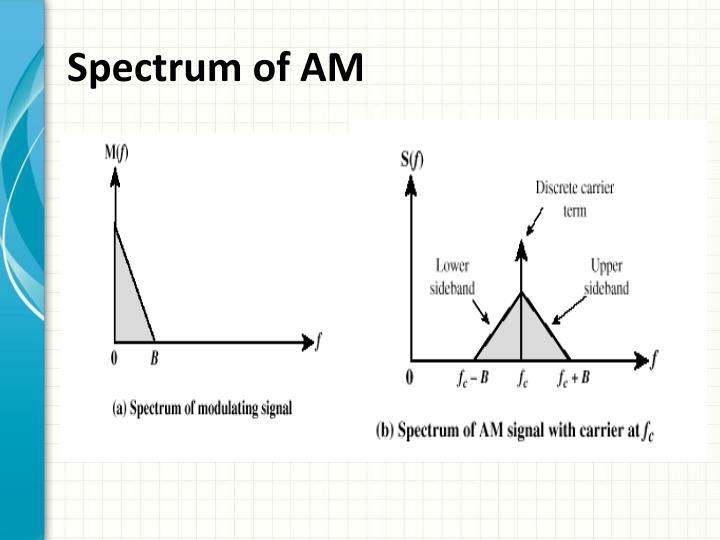 Spectrum of AM