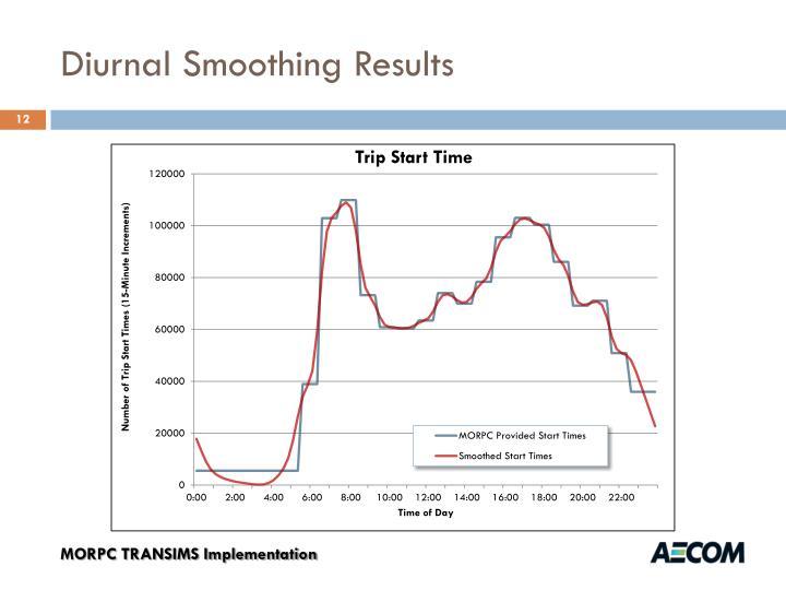 Diurnal Smoothing Results