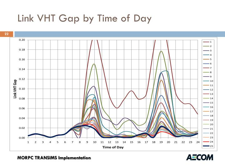 Link VHT Gap by Time of Day