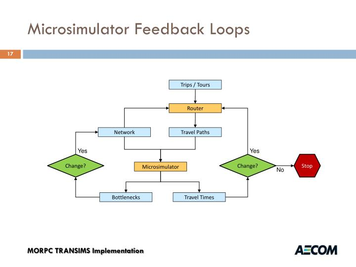 Microsimulator Feedback Loops