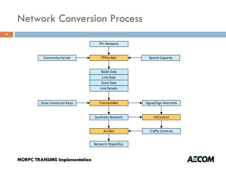 Network Conversion Process
