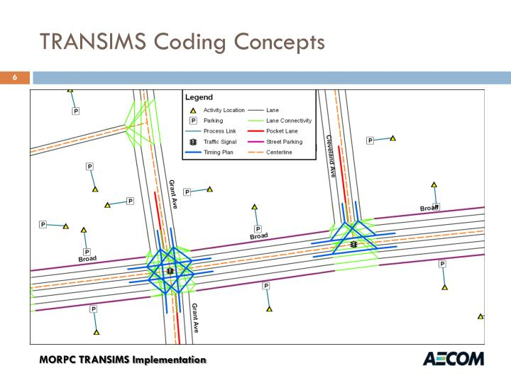 TRANSIMS Coding Concepts