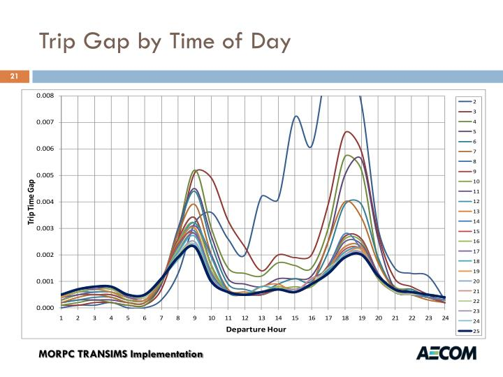 Trip Gap by Time of Day