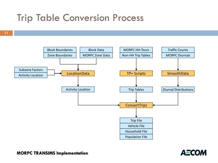 Trip Table Conversion Process