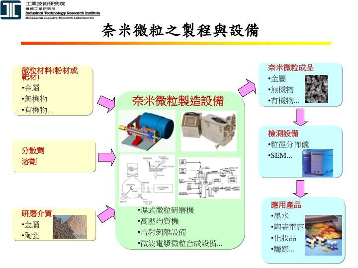 奈米微粒之製程與設備